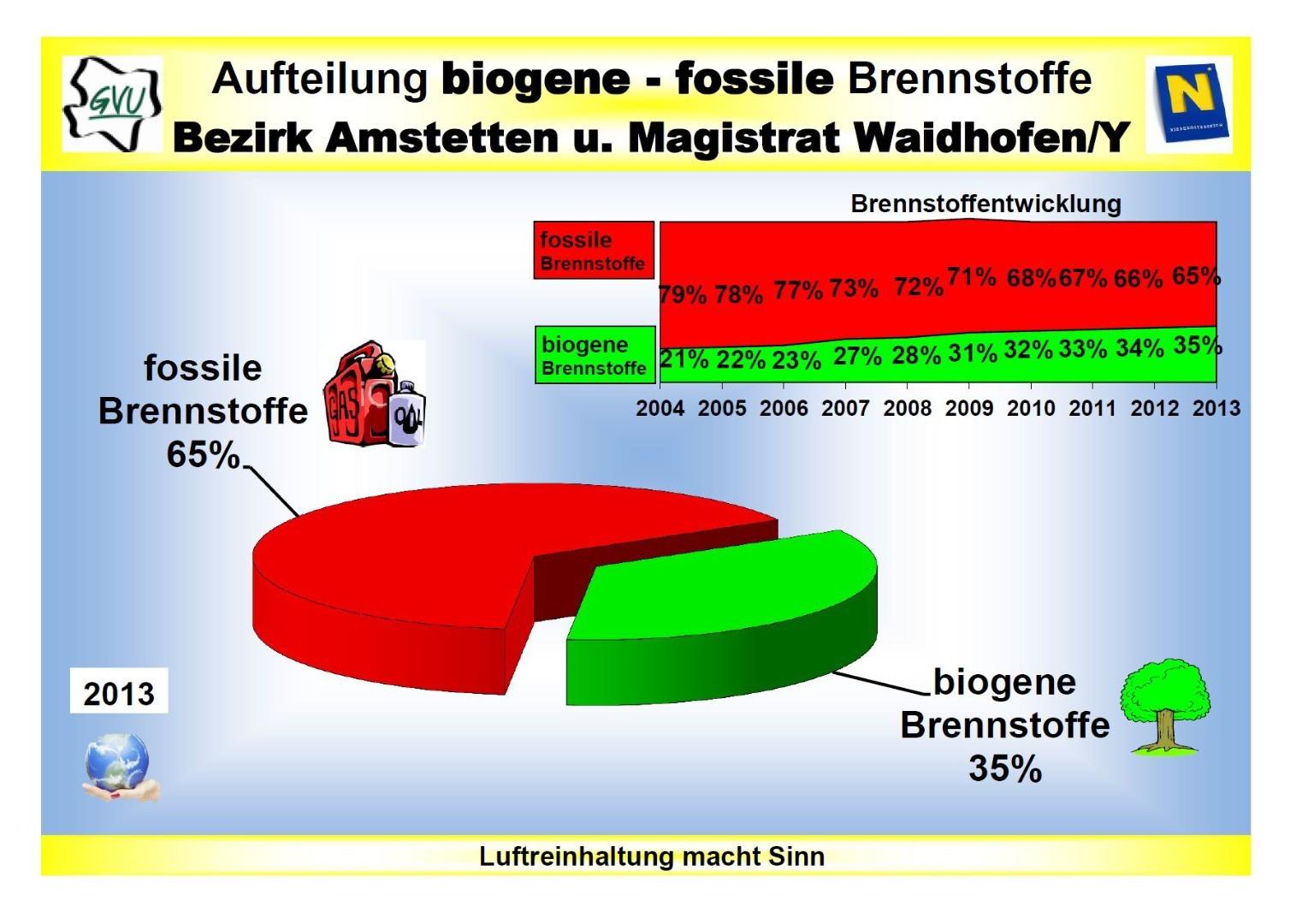 BiogenFossileBrennstoffen_2013.JPG