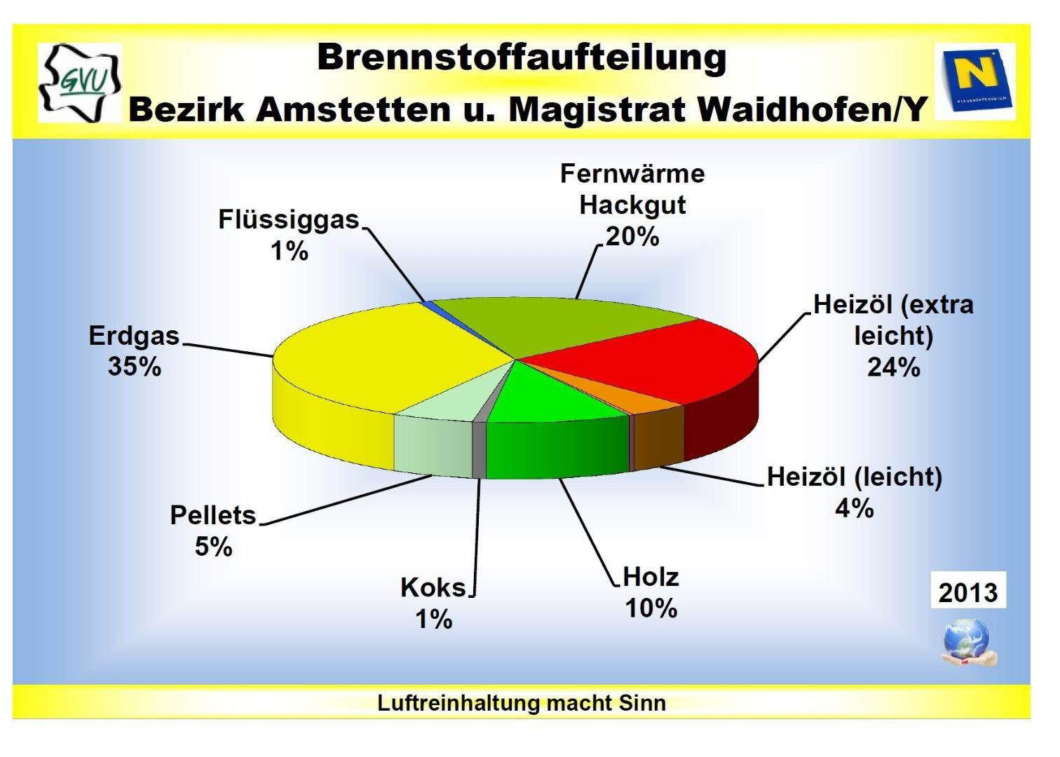 2013_Brennstoffaufteilung.JPG