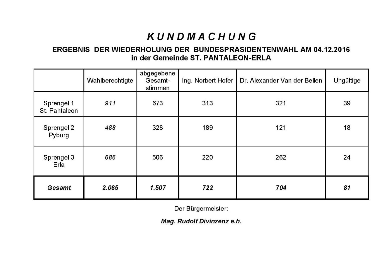 Kundmachung Ergebnis Wiederholung 2WG-page-001.jpg