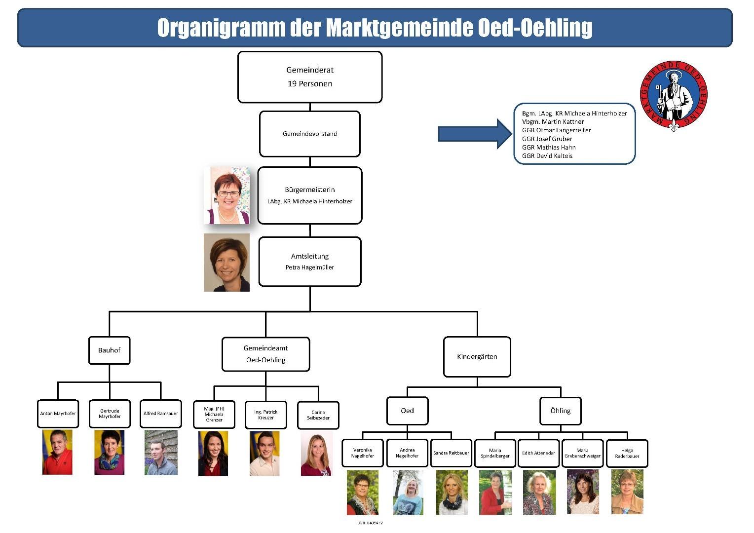 Organigramm Gemeinde_Oed-Oehling_neu_mit_Fotos.jpg