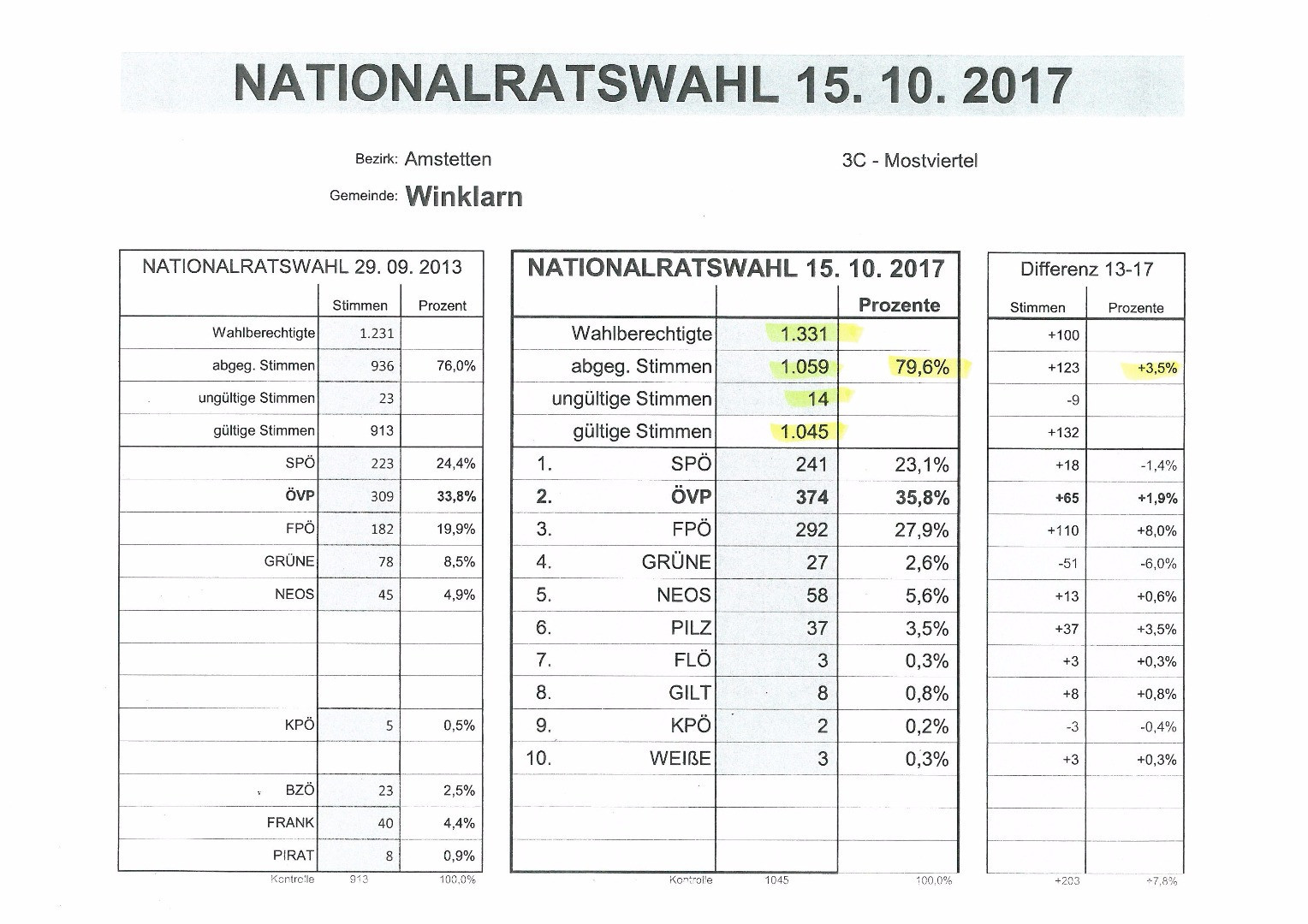 Wahlergebnis Winklarn NRW_17.jpg