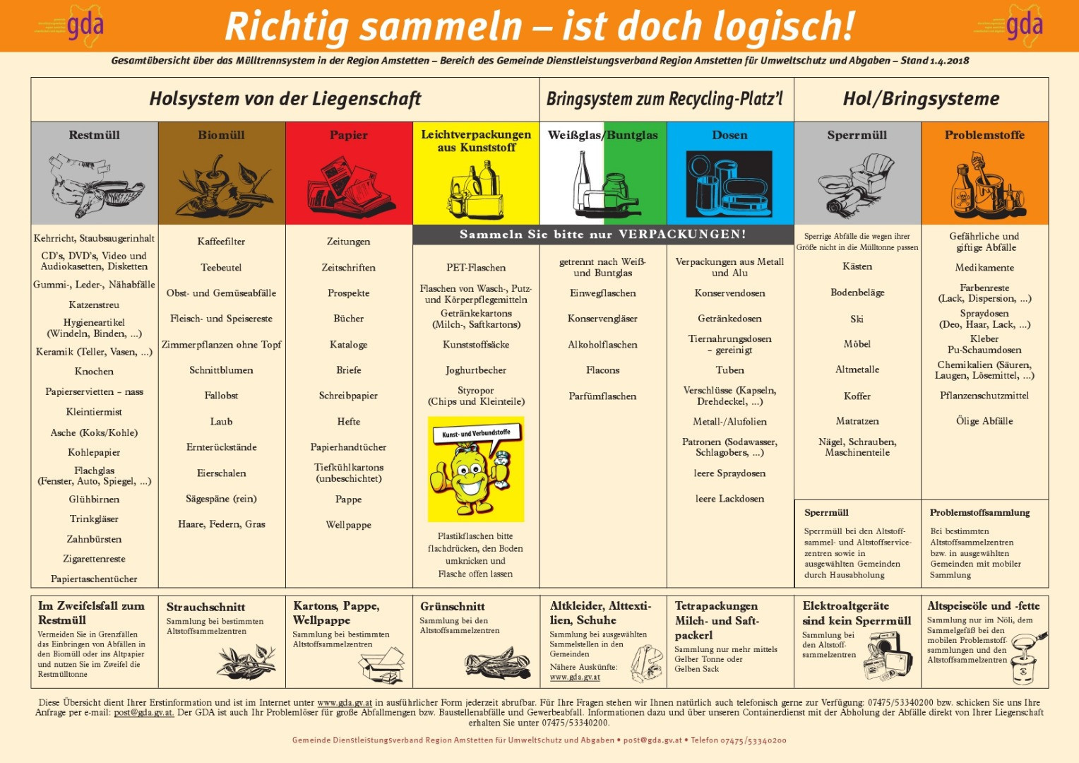 GDA_Infoblatt Richtig Sammeln 2018.jpg