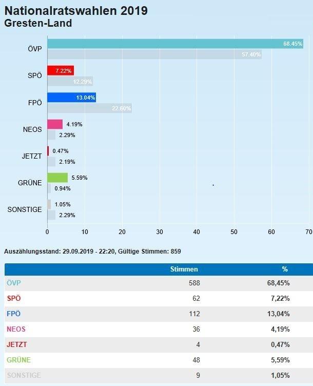 Ergebnis NRW 19 Gresten-Land.JPG
