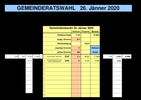Viehdorf Ergebnis GR-Wahl 2020.pdf