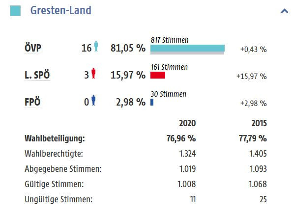 Ergebnis GR-Wahl 2020.JPG