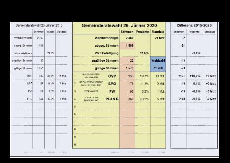 Ergebnis GR Wahl 26012020.pdf