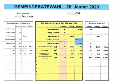 Ergebnis der GRW 2020