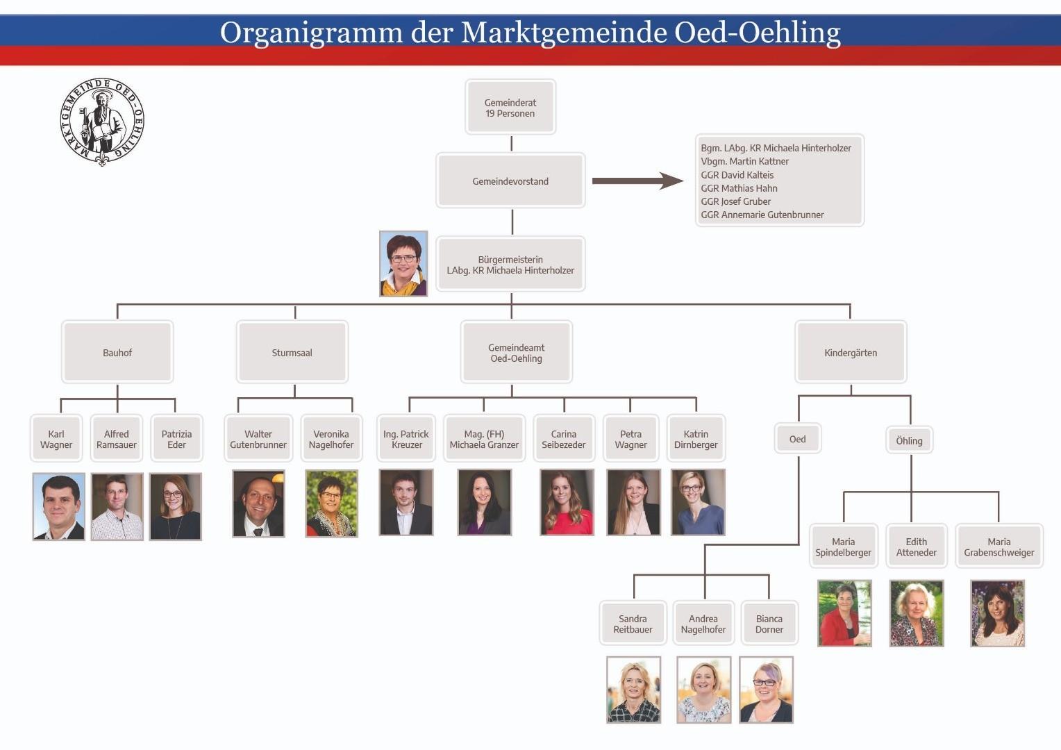 Organigramm Mitarbeiter_2020.jpg