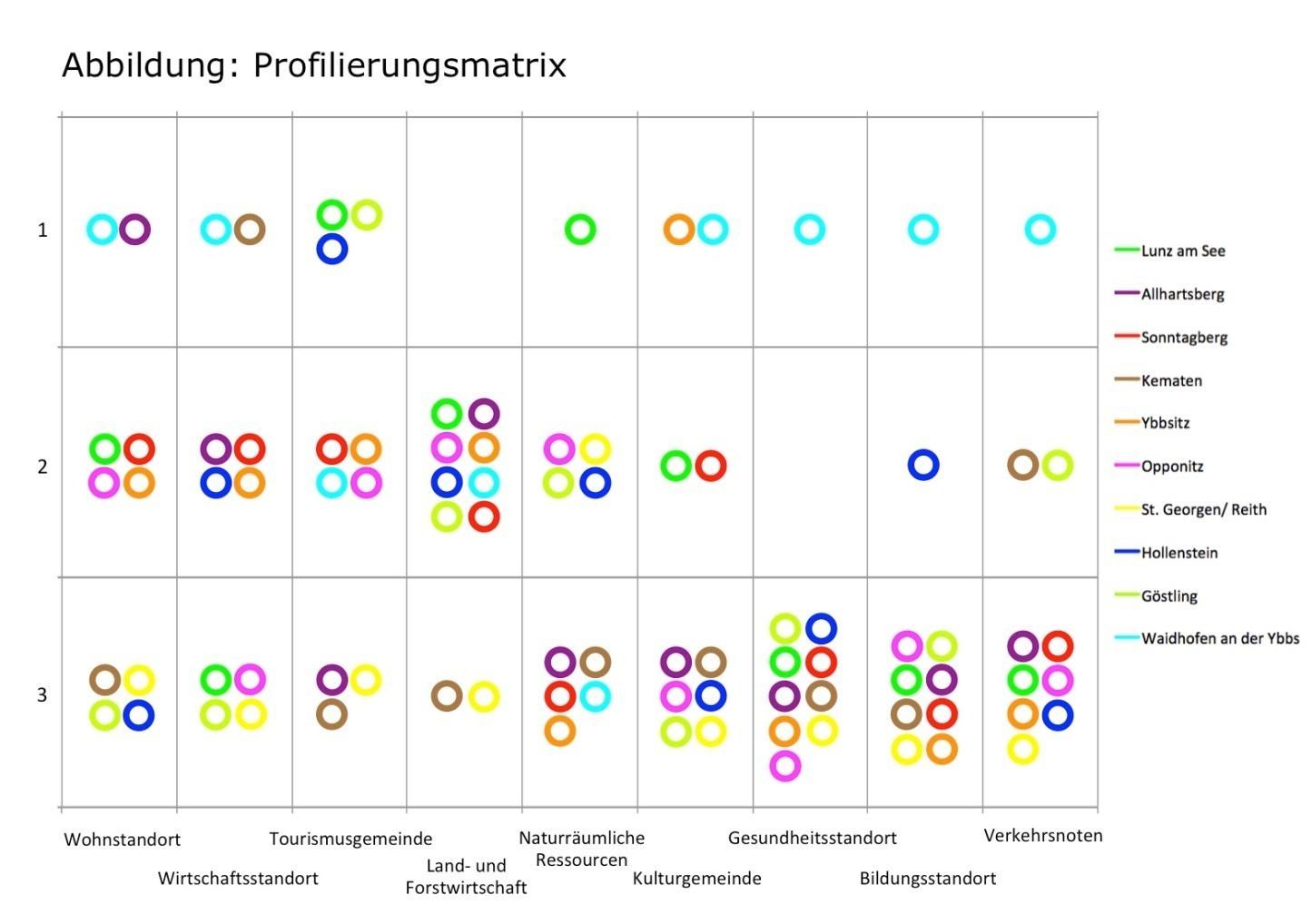 Grafik-Regionsprofil.jpg