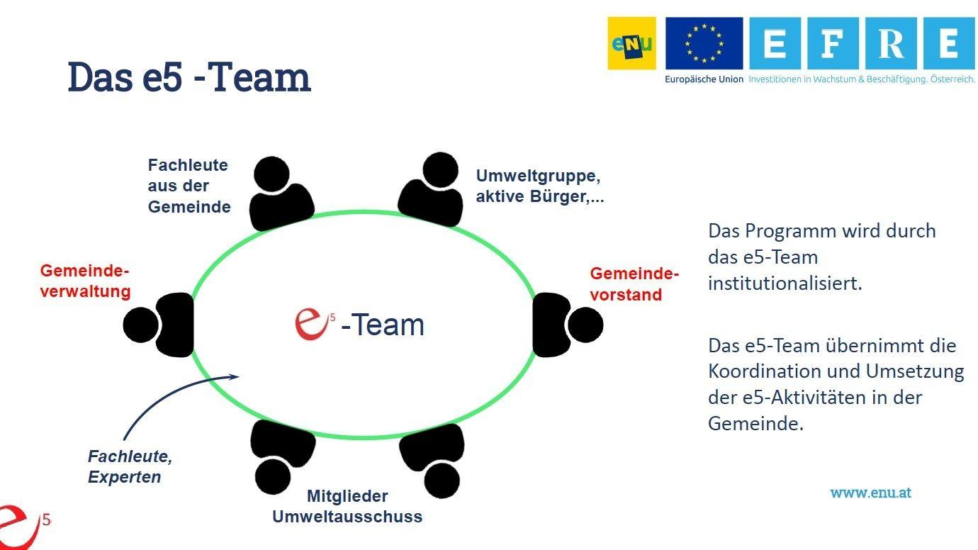 Das e5-Team.JPG