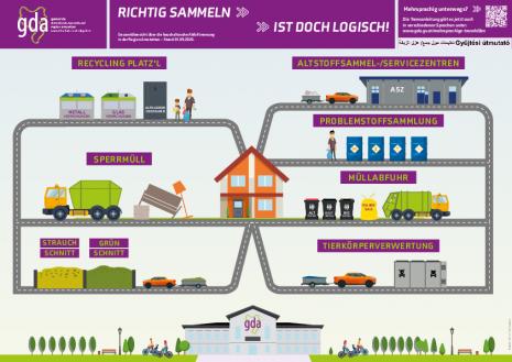 GDA_Trennanleitung_2020.pdf