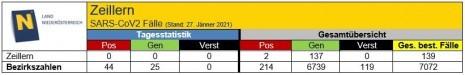 20210127_Coronastatistik.JPG