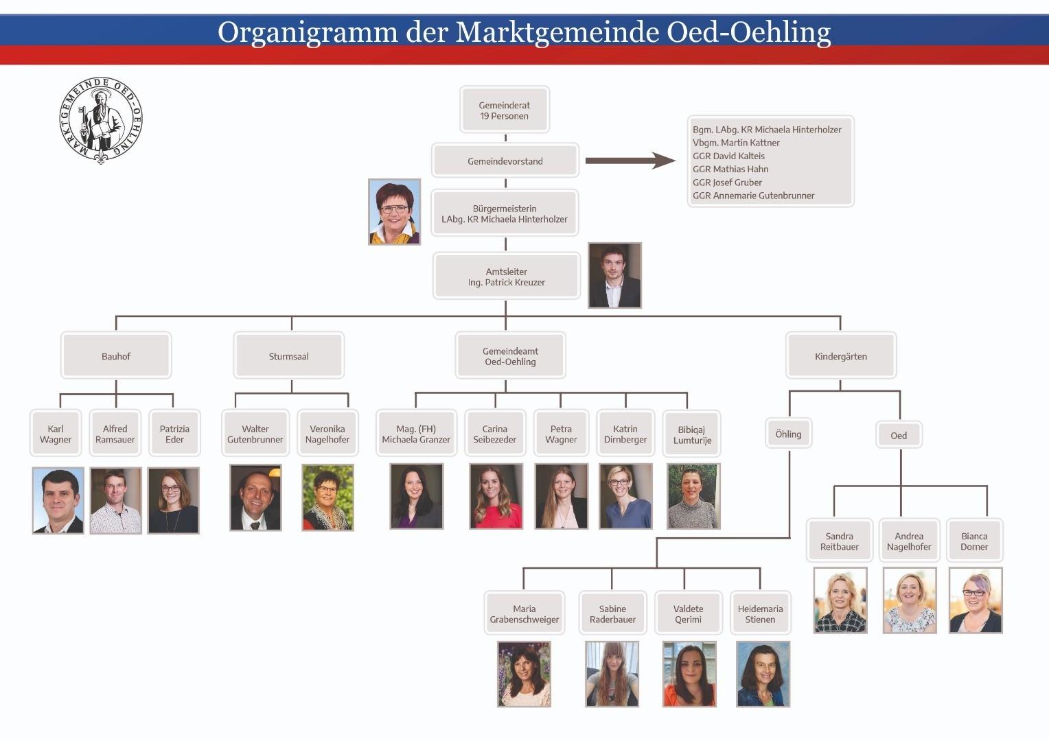 Organigramm Mitarbeiter_2021.jpg