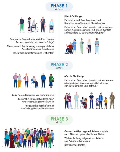 210426-Impfplan-Grafik.png
