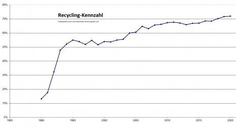 2020-recyclingkennzahl.JPG