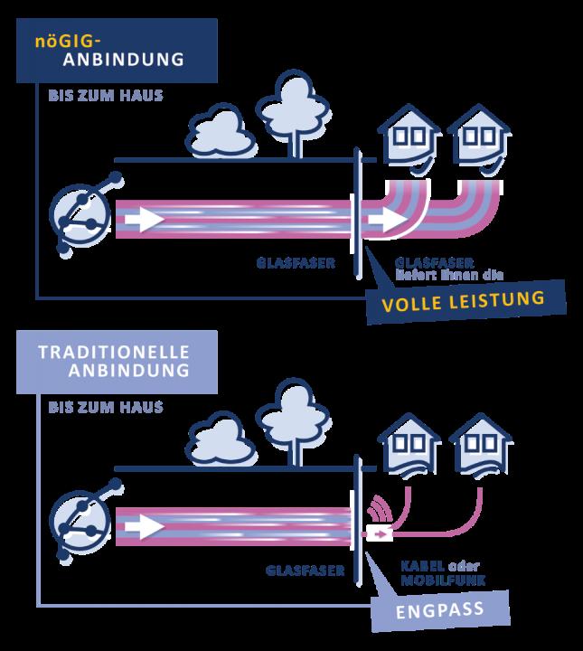 noeGIG_Grafik_Anbindung_volle_Leistung_vs_Flaschenhals-1.png