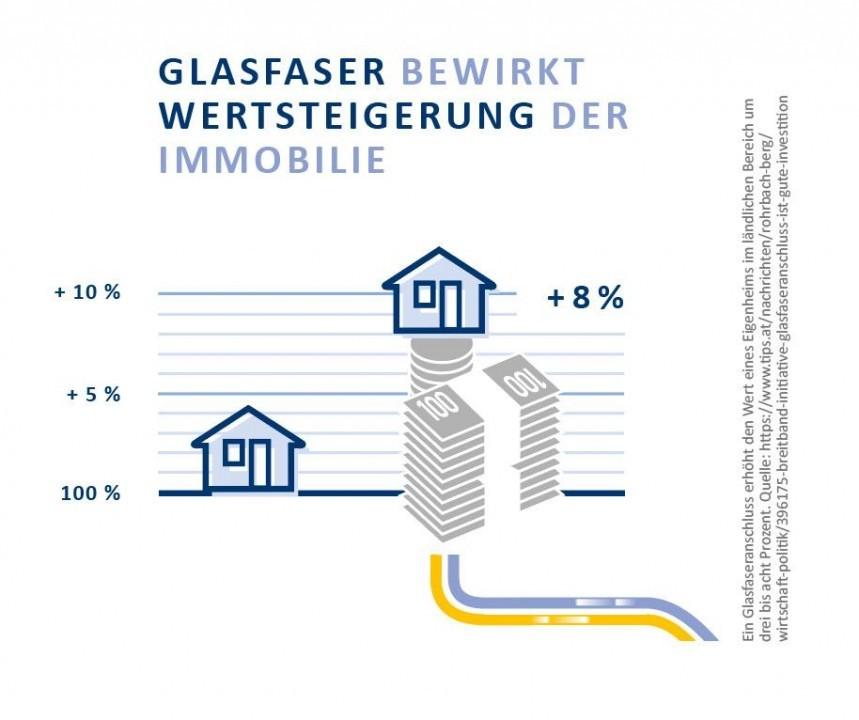 noeGIG_Grafik_Wertsteigerung_Immobilie.jpg