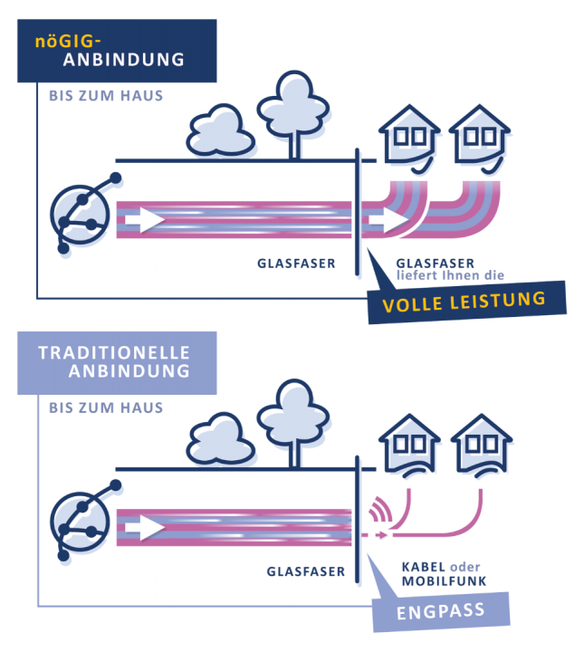 noeGIG_Grafik_Anbindung_volle_Leistung_vs_Flaschenhals (1).png