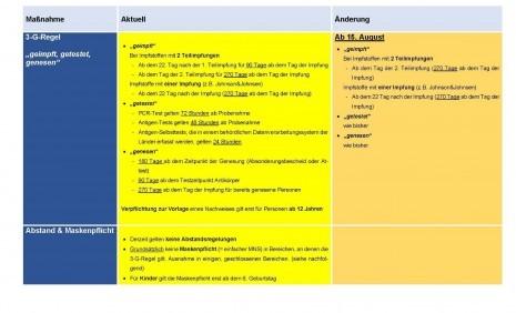 RS 61 - 2  COVID-19-Öffnungsverordnung (Beilage)_Seite_1.jpg