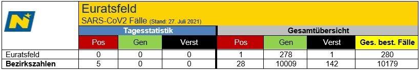 2021-07-27 07_29_30-Covid19 - Tagesstatistik 26.07.2021 - Nachricht (HTML).jpg