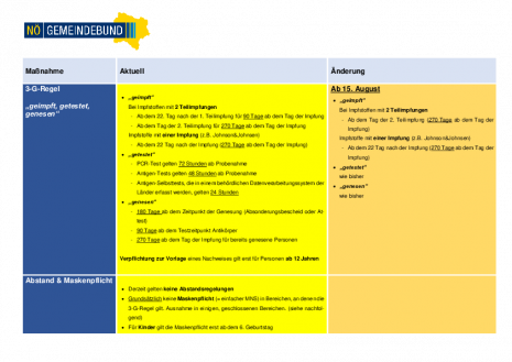 RS 62 - 2. COVID-19-Öffnungsverordnung Ergänzung (Beilage).pdf