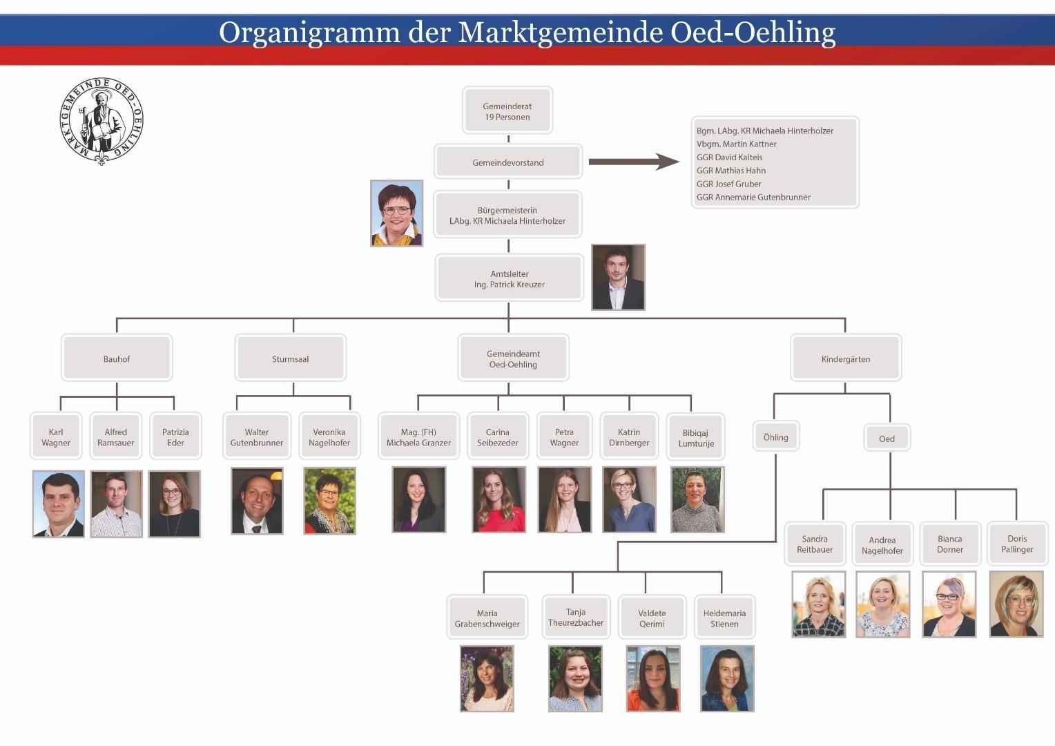 Organigramm Mitarbeiter_2021_09.jpg