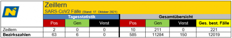 Tagesstatistik 17.10.2021.png