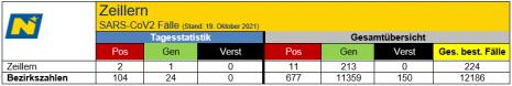 Tagesstatistik 19.10.2021.png