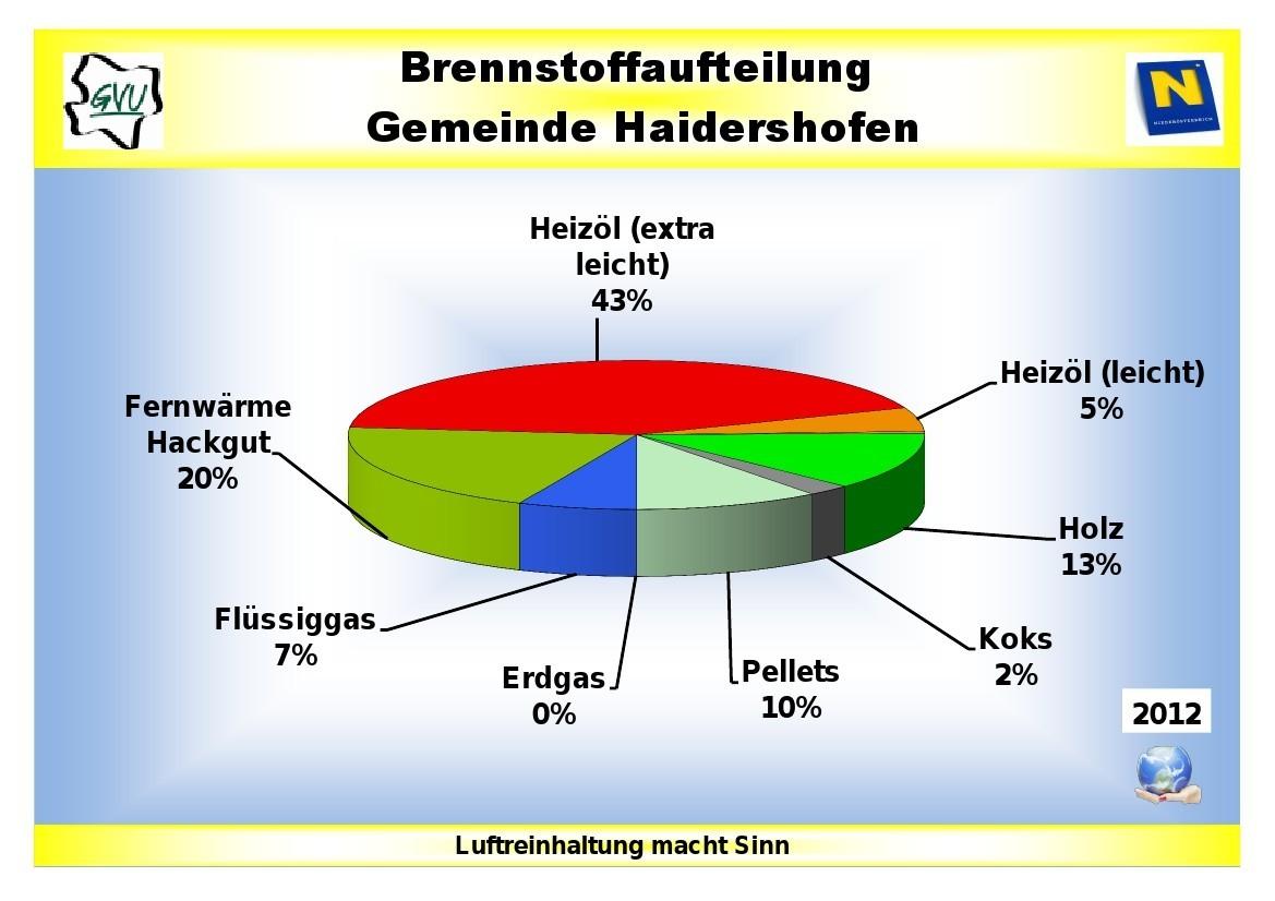 brennstoffaufteilung2012.jpg