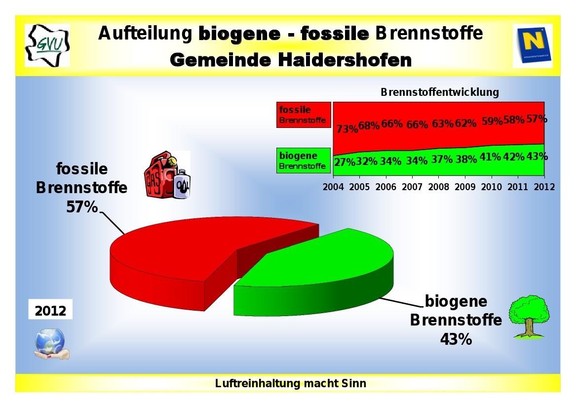 biogenfossilebrennstoffe2012.jpg